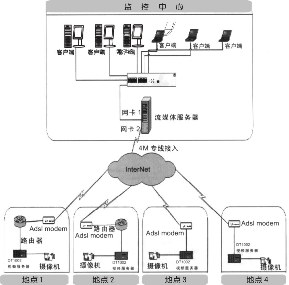 >> 网络传输监控系统